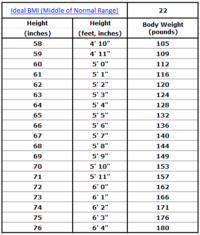 Ideal BMI Middle of Normal Range